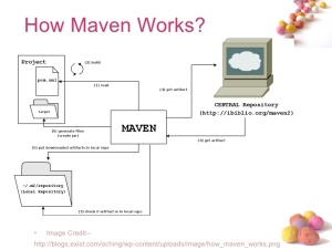 how maven works